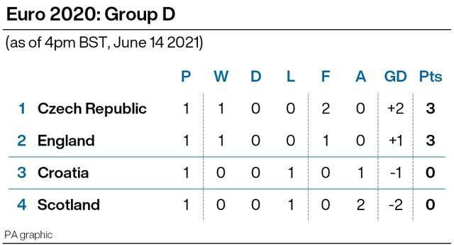 The Group D table