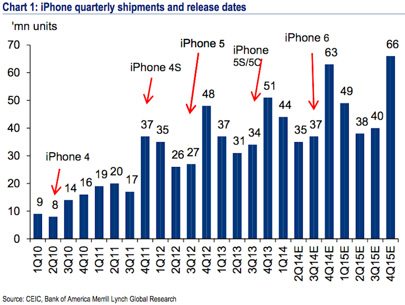 BofA iPhone sales