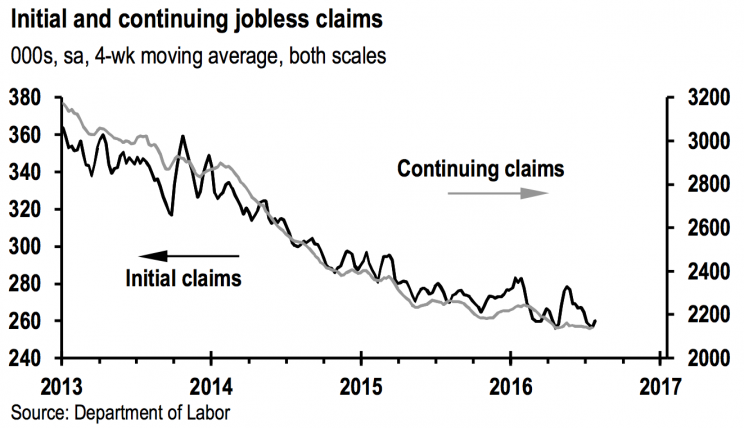 Initial jobless claims continue to improve