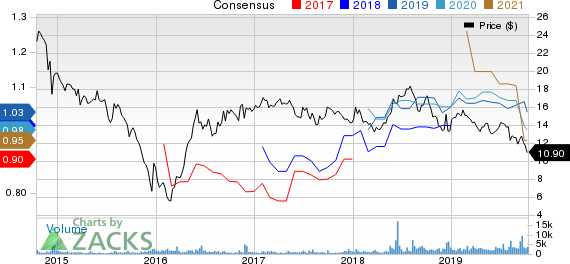 Enable Midstream Partners, LP Price and Consensus