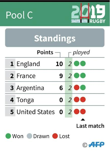 Rugby World Cup: Pool C standings as of Oct 2