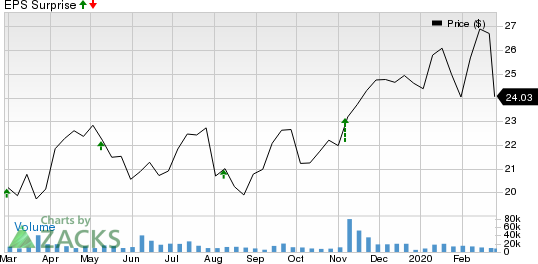 Equitable Holdings, Inc. Price and EPS Surprise