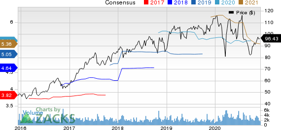 HillRom Holdings, Inc. Price and Consensus