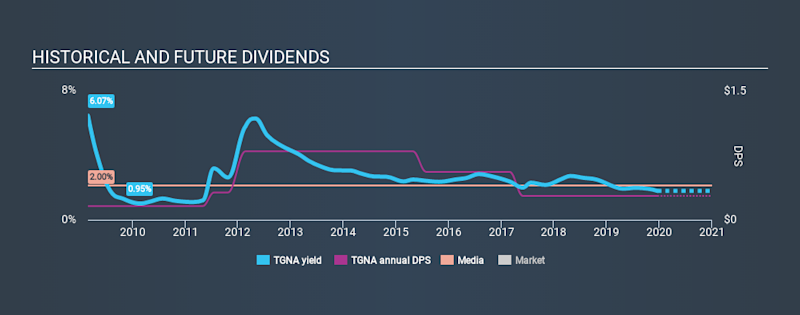 NYSE:TGNA Historical Dividend Yield, December 20th 2019