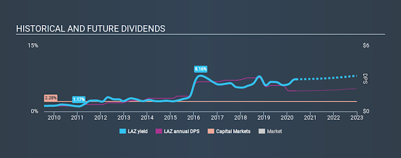 NYSE:LAZ Historical Dividend Yield May 25th 2020