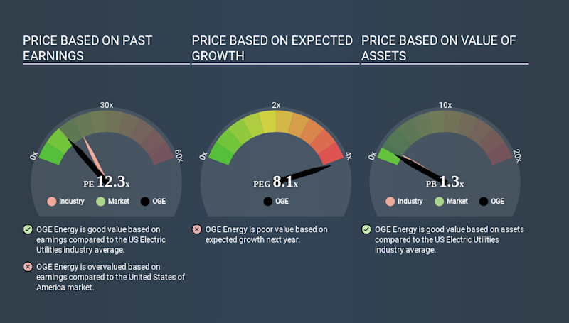 NYSE:OGE Price Estimation Relative to Market April 5th 2020