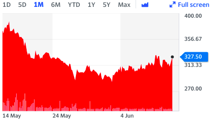 Alphawave IP's share price, one-month look. Chart: Yahoo Finance UK