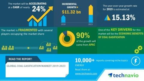 Global Coal Gasification Market 2019-2023 | Rise in Adoption of Clean Energy Technologies to Boost Growth | Technavio