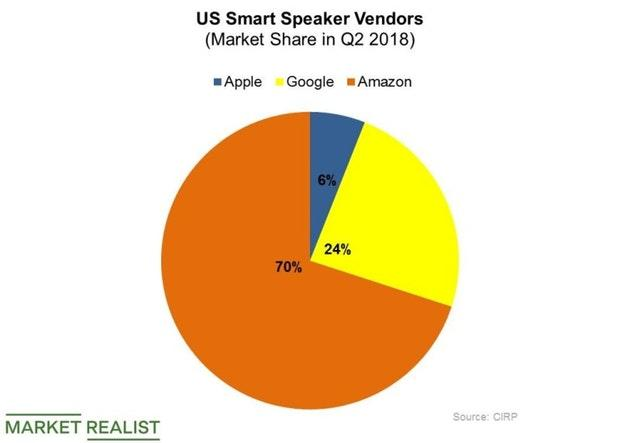 Apple Has Its Work Cut Out for It in the Smart Speaker Market