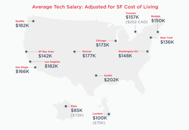 Average tech salaries across different cities adjusted for comparison against cost of living in San Francisco. Source: Hired.com