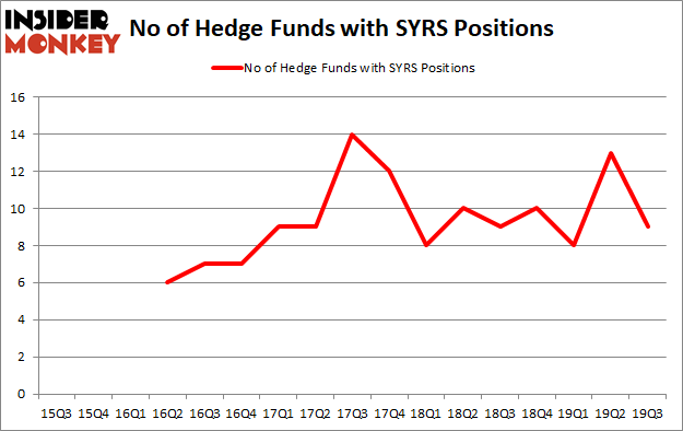 Is SYRS A Good Stock To Buy?