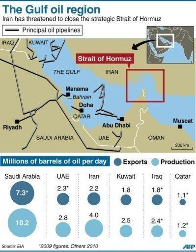 Map of the Gulf showing the principal oil pipelines, plus data on oil exports. Iran on Monday tested missiles near the Strait of Hormuz, underlining its threats to close the vital oil-transit waterway as the West readies to impose more economic sanctions over Tehran's nuclear drive