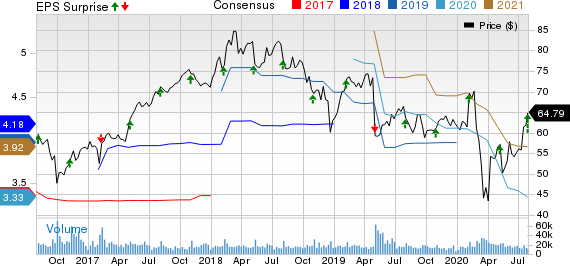 Cognizant Technology Solutions Corporation Price, Consensus and EPS Surprise