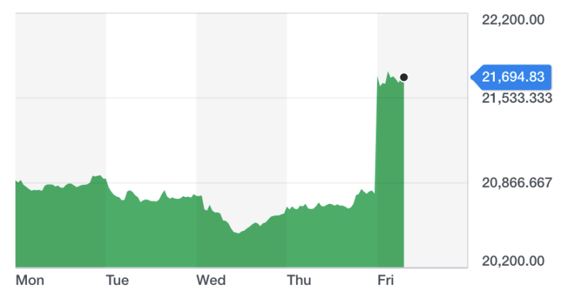 The FTSE 250, which tracks the UK's top 250 companies, reached an all-time high on Friday. Chart: Yahoo Finance