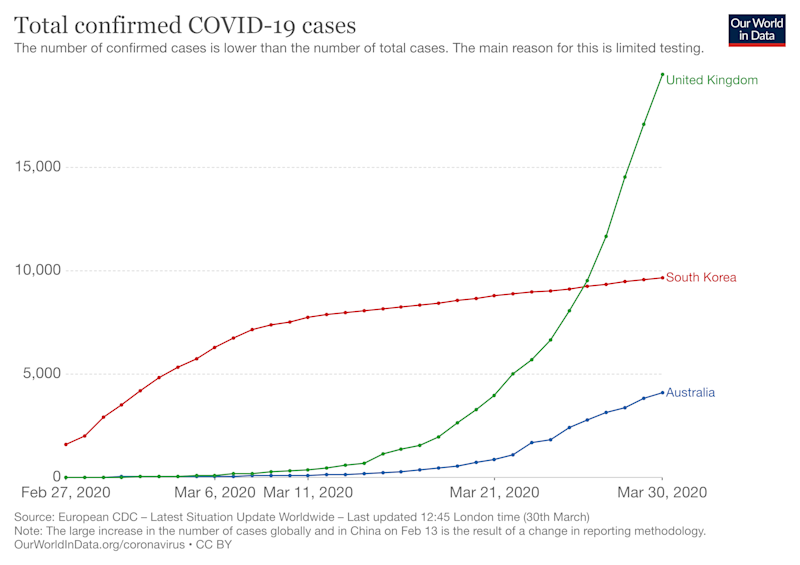 The graph shows the number of coronavirus cases and the curve for Australia appears to be starting to flatten out. The graph shows UK cases are rising much faster, while South Korea's curve has flattened. Source: Our World in Data