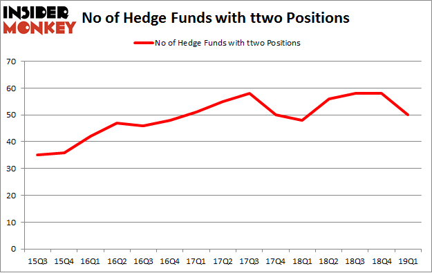 No of Hedge Funds with TTWO Positions