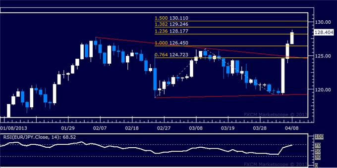 Forex_EURJPY_Technical_Analysis_04.08.2013_body_Picture_5.png, EUR/JPY Technical Analysis 04.08.2013