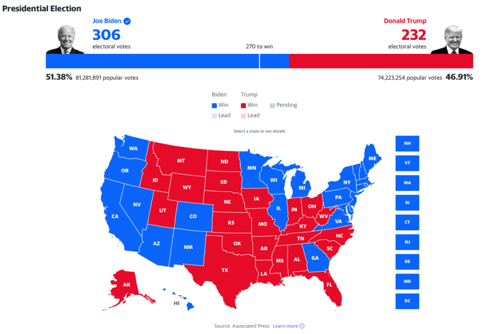 The 2020 U.S. presidential election results. (Yahoo Election Center)