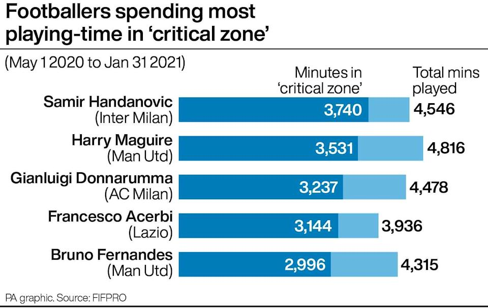 A look at the amount of minutes spent by studied players in the 'critical zone'