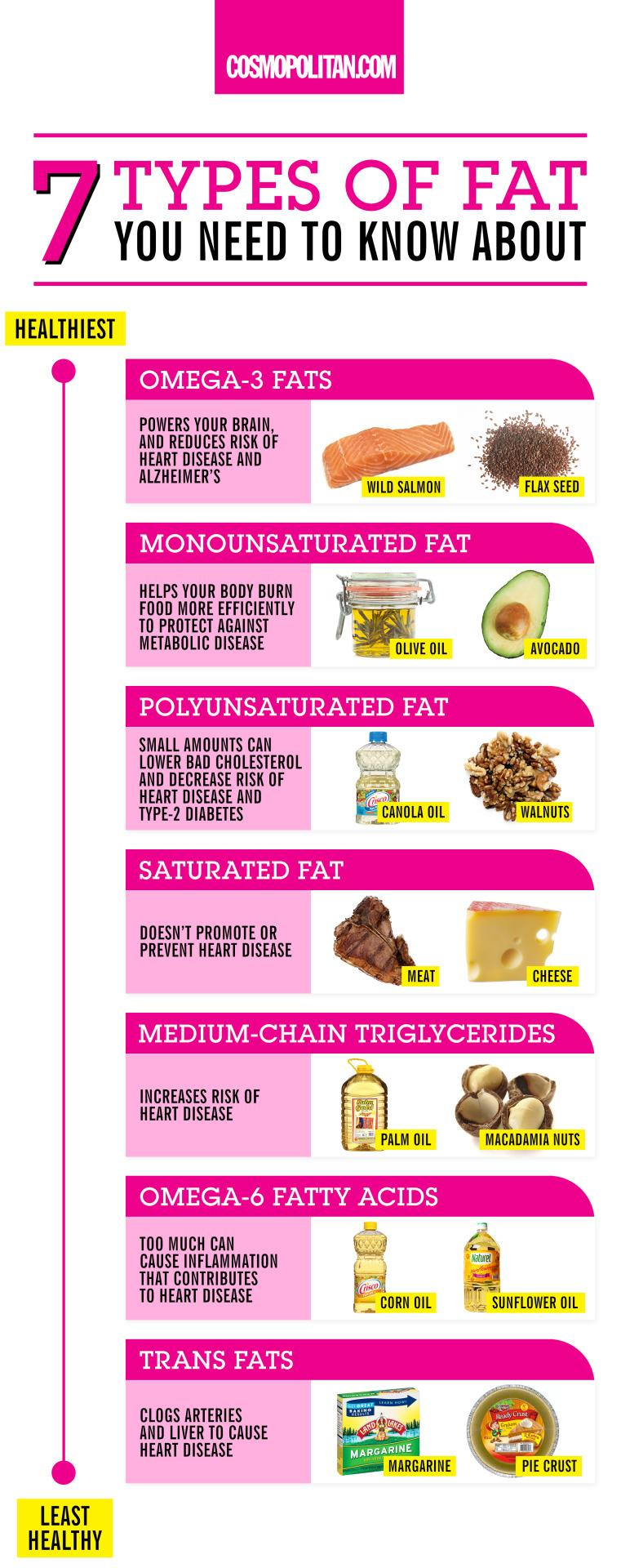 Food That Makes You Fat Yahoo
