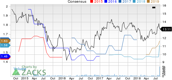 TriplePoint Venture Growth BDC Corp. Price and Consensus
