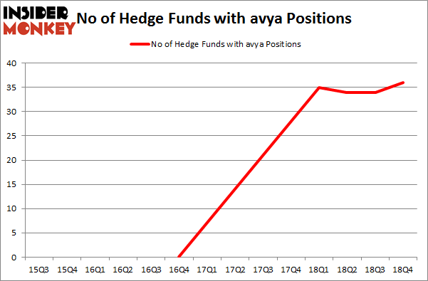 No of Hedge Funds with AVYA Positions