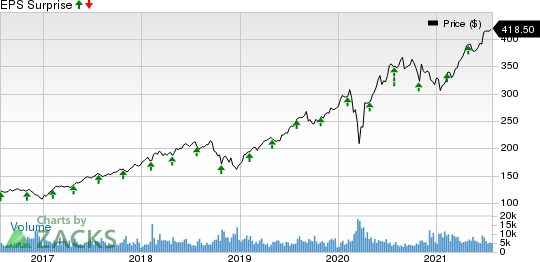 S&P Global Inc. Price and EPS Surprise
