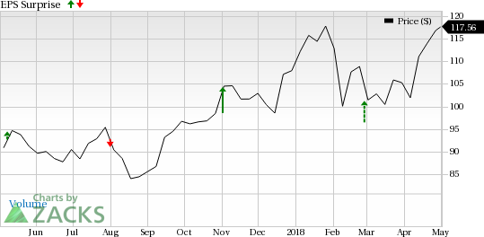 EOG Resources (EOG) is seeing favorable earnings estimate revision activity and has a positive Zacks Earnings ESP heading into earnings season.