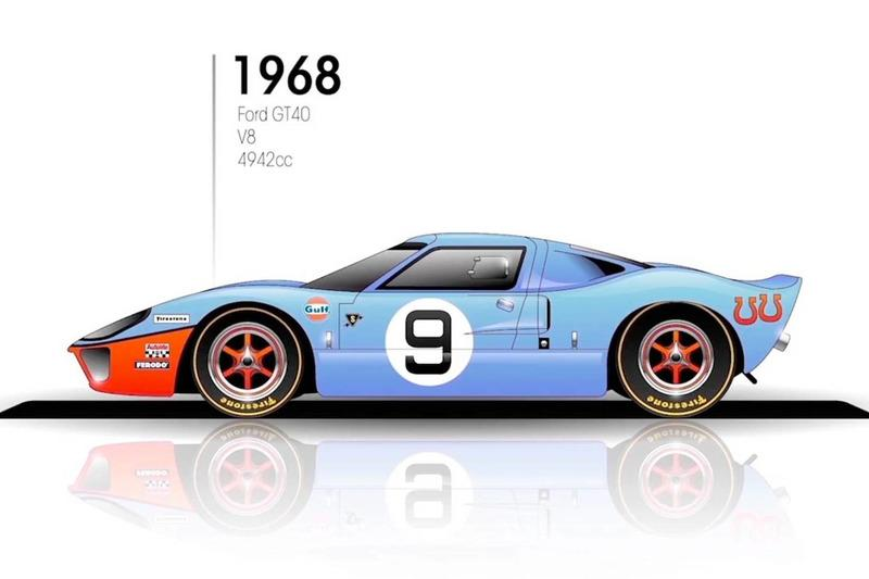 """1968: Ford GT40<span class=""""copyright"""">Budget Direct</span>"""