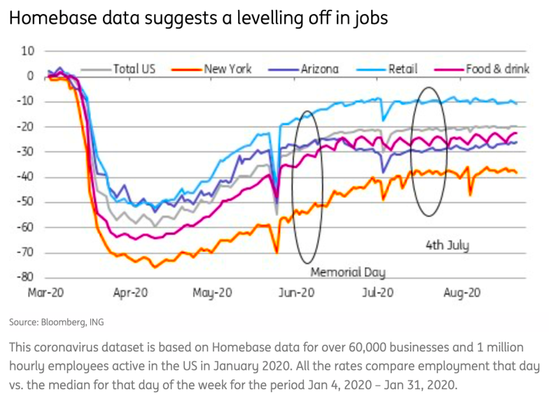 The labor market bounced back but then stalled. (Homebase, ING)