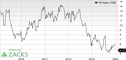Atlas Air Worldwide Holdings PE Ratio (TTM)