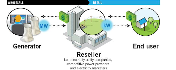 Schematic of wholesale and retail power markets.
