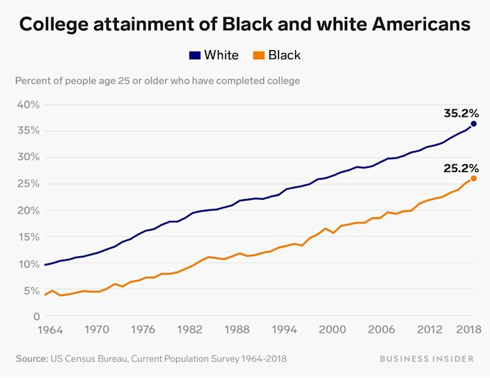 college attainment of black and white americans