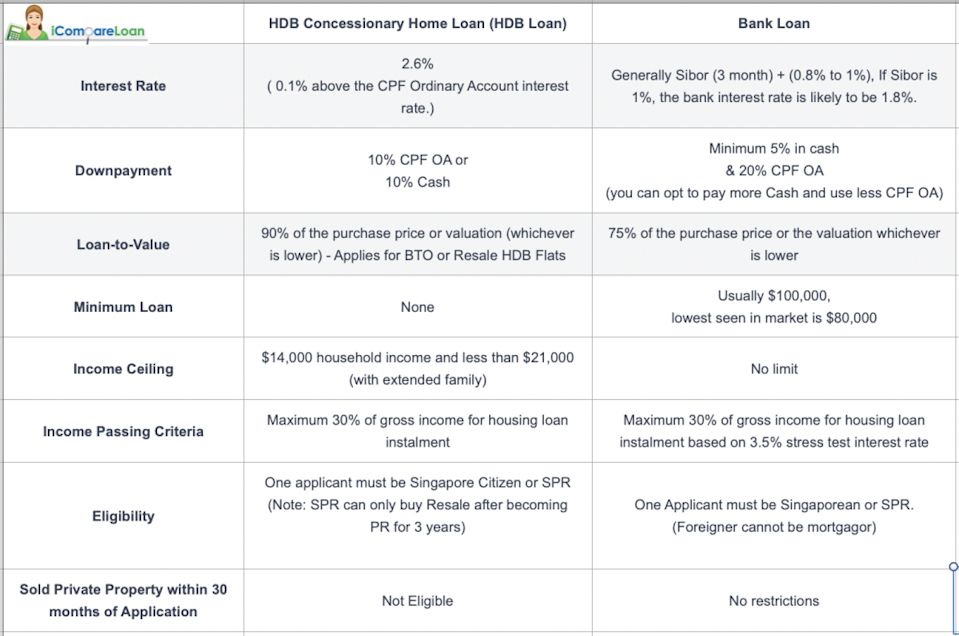HDB loan vs Bank Loan at a glance