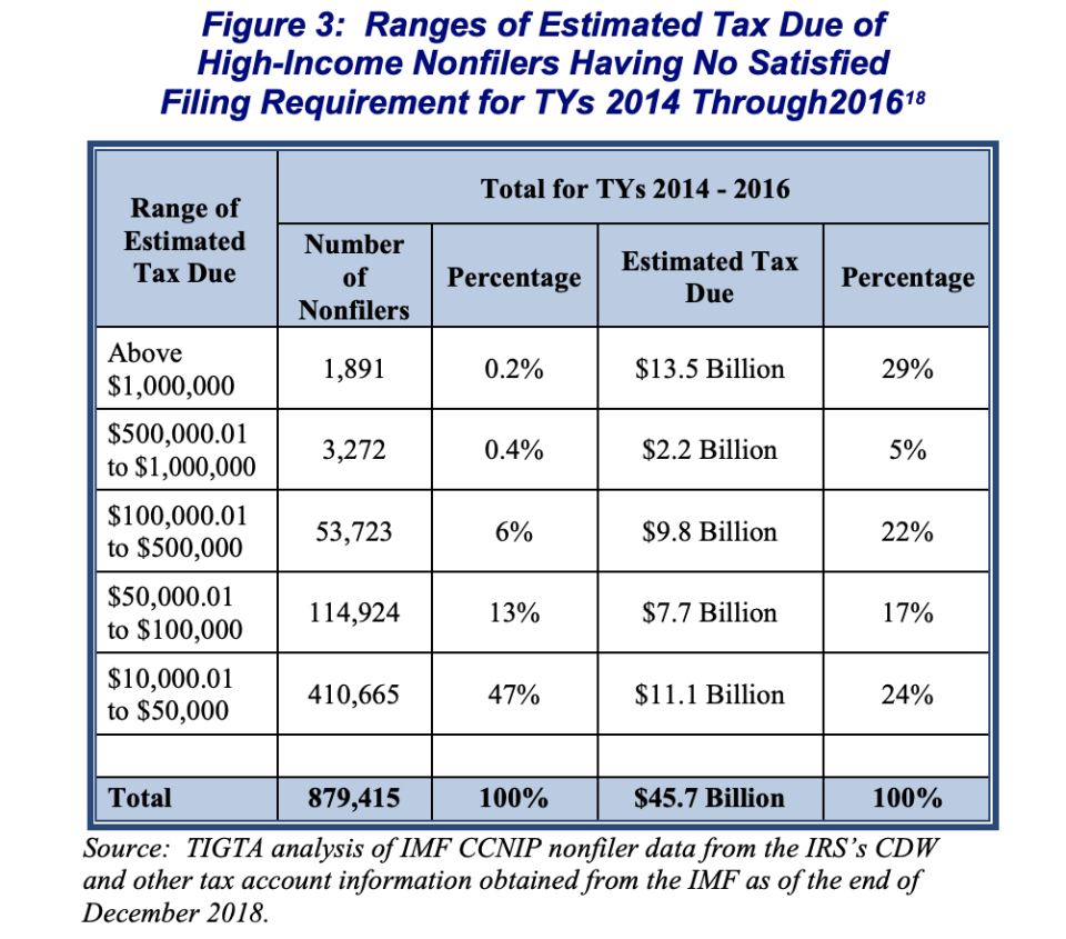High-income non-filers owe $45.7 billion in back taxes from 2014 to 2016, according to a   report from the Treasury Inspector General for Tax Administration.