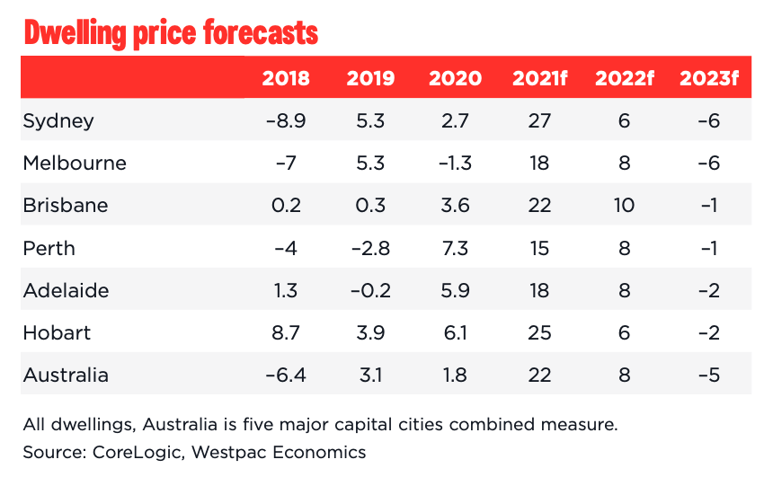 Chart of Westpac dwelling price forecasts through to 2023