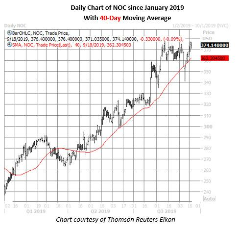 noc stock daily price chart on sept 18