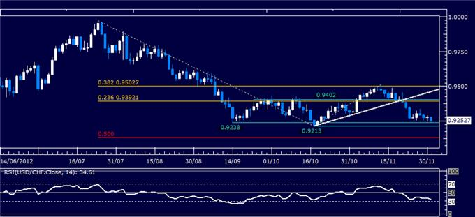 Forex_Analysis_USDCHF_Classic_Technical_Report_12.03.2012_body_Picture_1.png, Forex Analysis: USD/CHF Classic Technical Report 12.03.2012