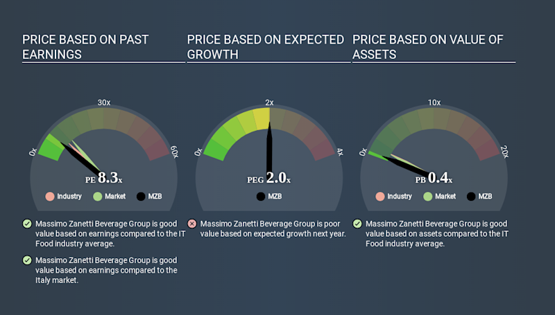 BIT:MZB Price Estimation Relative to Market March 27th 2020