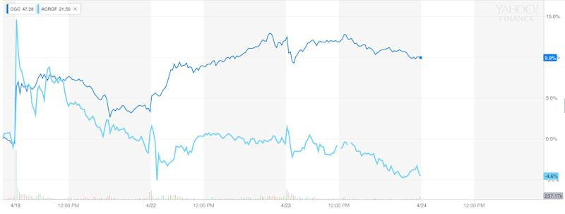 In the aftermath of the deal's announcement, Acreage shares have not enjoyed the same rally seen in Canopy Growth. Canopy is up nearly 10%, while Acreage has lost about 5%.