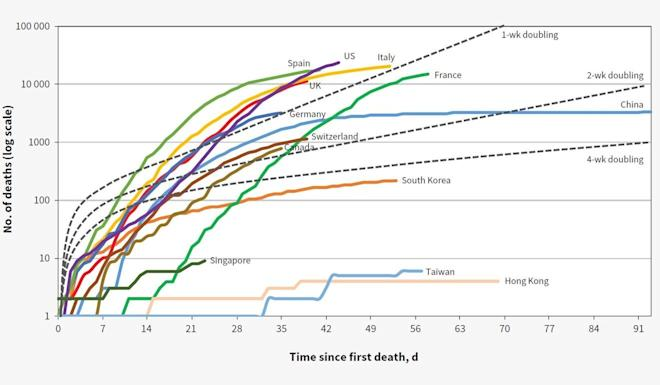 A chart from a study by Chinese University of Hong Kong researchers, published in the Canadian Medical Association Journal, depicts the cumulative number of deaths from Covid-19 around the world, as of April 13. Graphic: Samuel Yeung-shan Wong et al. / CMAJ