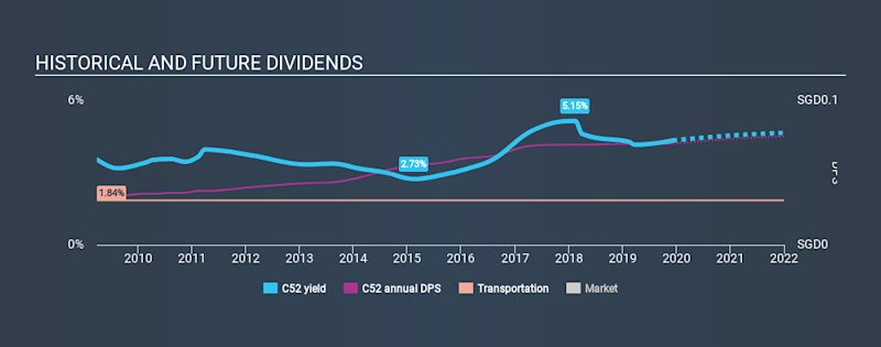 SGX:C52 Historical Dividend Yield, December 9th 2019