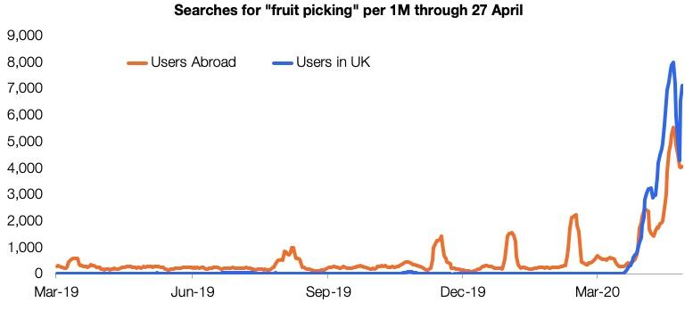 The number of searches for fruit picking roles per million total UK total job searches on Indeed. (Indeed)