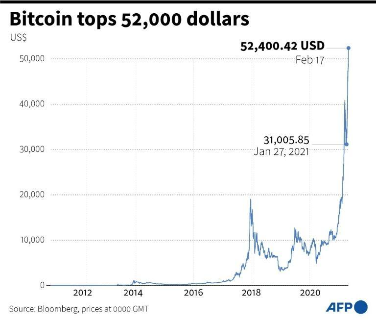 Bitcoin hits historic high of more than 46,000 dollars recently