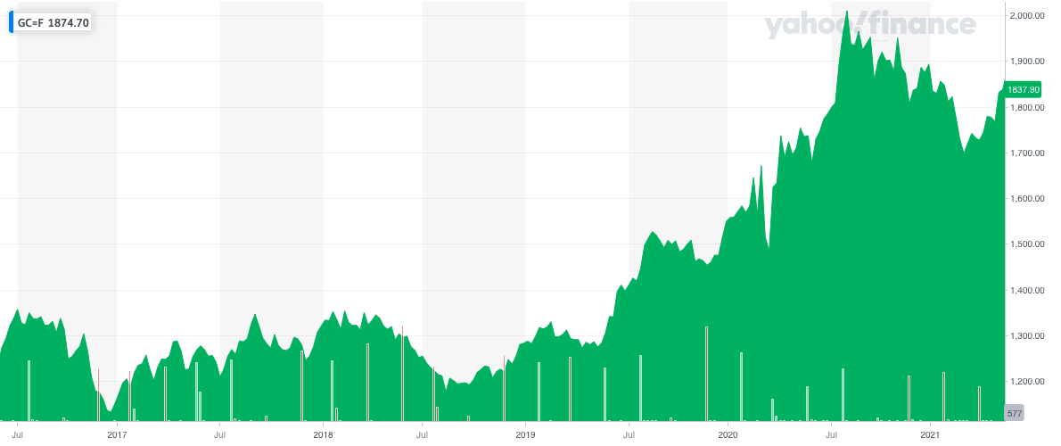 The price of gold has soared since the start of the COVID-19 pandemic. Photo: Yahoo Finance UK