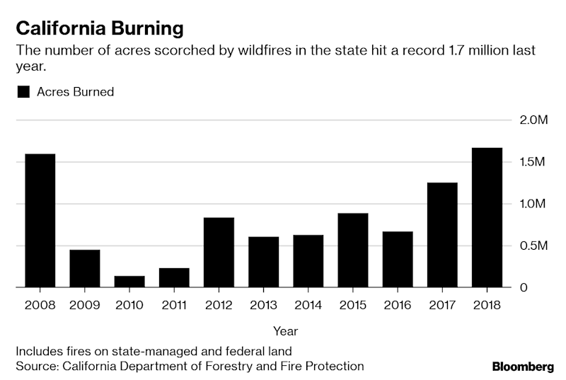 California Works to Head off Another Season of Deadly Fires