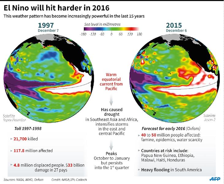 Graphic comparing the impact of the El Nino weather phenomenon in 1997 with that forecast for 2015-16. 135 x 111 mm (AFP Photo/Jean Michel CORNU)