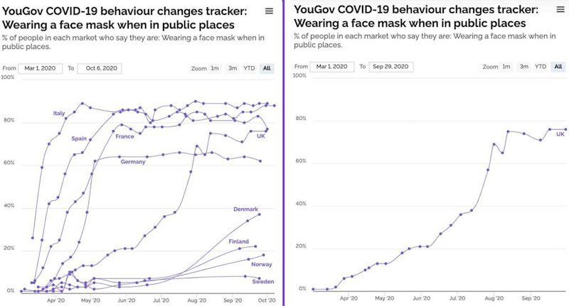 YouGov behaviour tracker face masks