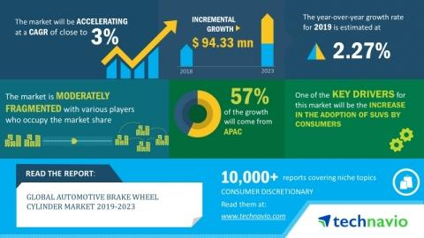 Global Automotive Brake Wheel Cylinder Market 2019-2023 | Emergence of EPBs to Boost the Market Growth | Technavio