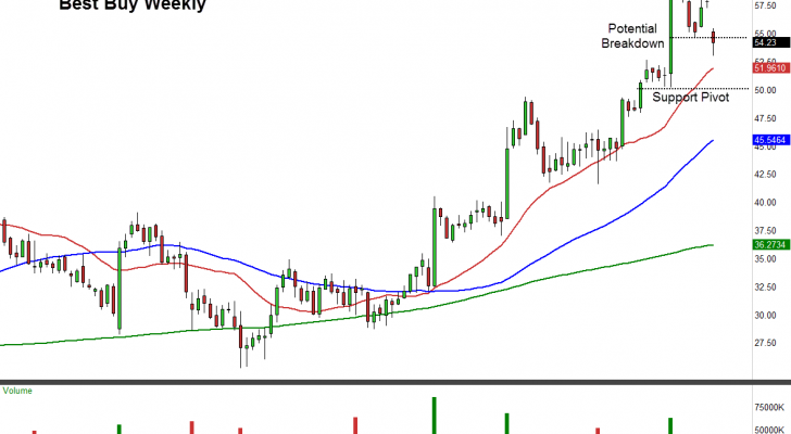BBY stock chart weekly view